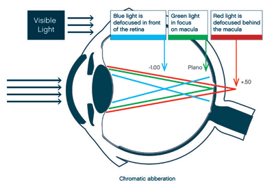 Your Blue Light Questions Answered